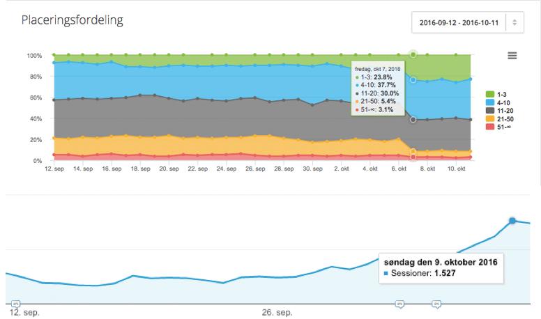 Google Penguin 4.0 resultater