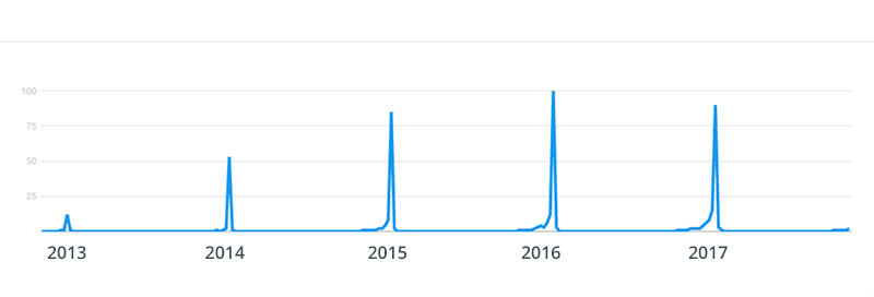 black friday google trends