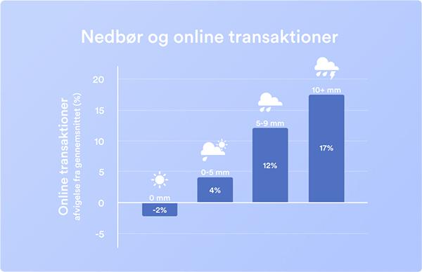 regn e-handel
