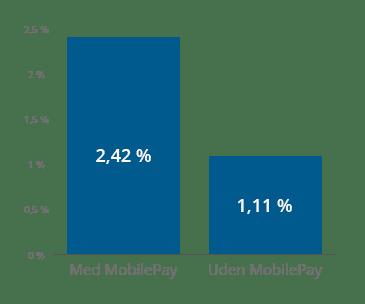 e-handelsanalyse 2018 om mobile betalingsløsninger